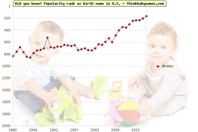 Top 1000 baby names ranking of Brooks name in U.S.