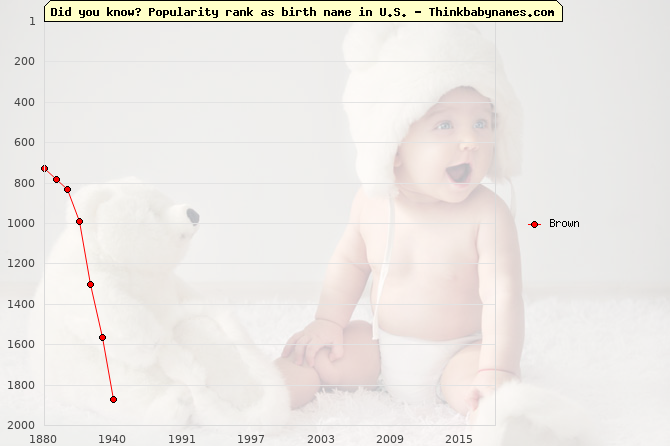 Top 2000 baby names ranking of Brown name in U.S.