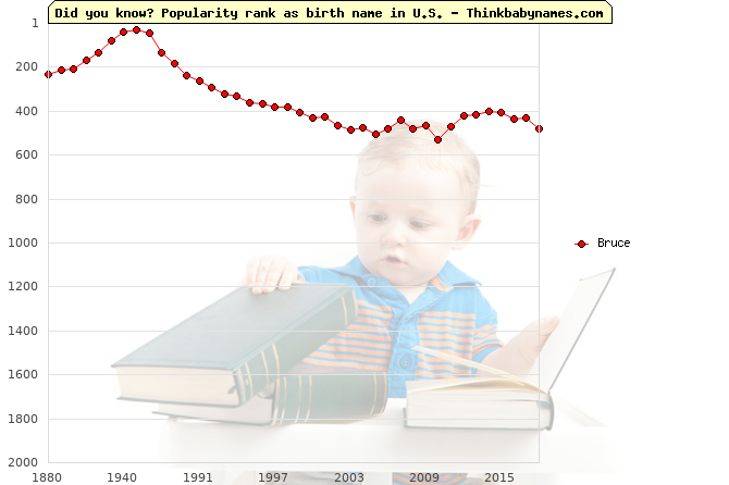 Top 2000 baby names ranking of Bruce in U.S.