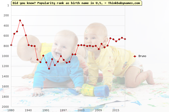 Top 2000 baby names ranking of Bruno name in U.S.