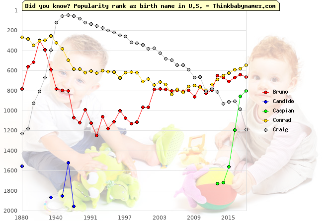 Top 2000 baby names ranking of World names: Bruno, Candido, Caspian, Conrad, Craig