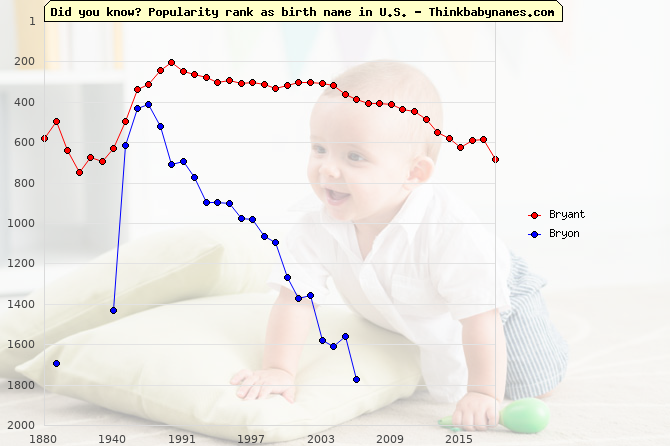 Top 2000 baby names ranking of Bryant, Bryon in U.S.