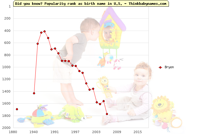 Top 2000 baby names ranking of Bryon name in U.S.
