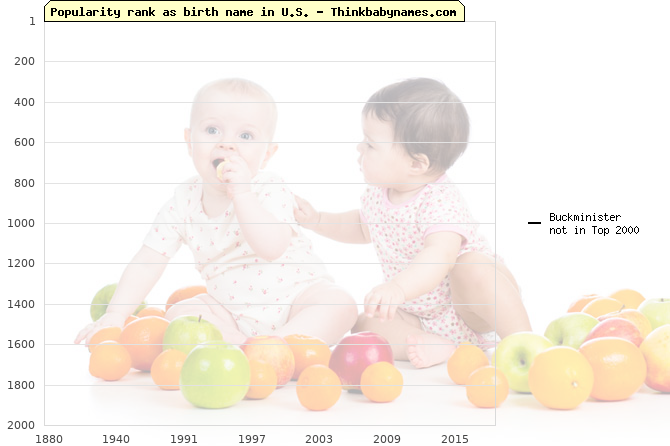 Top 2000 baby names ranking of Buckminister name in U.S.