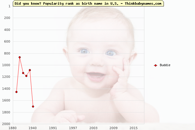 Top 2000 baby names ranking of Buddie name in U.S.