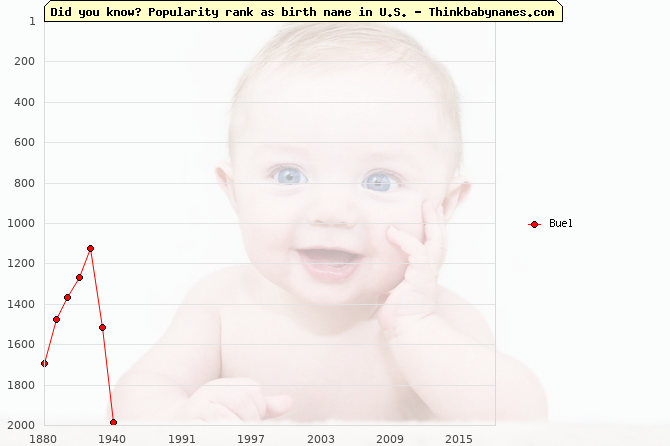 Top 2000 baby names ranking of Buel name in U.S.