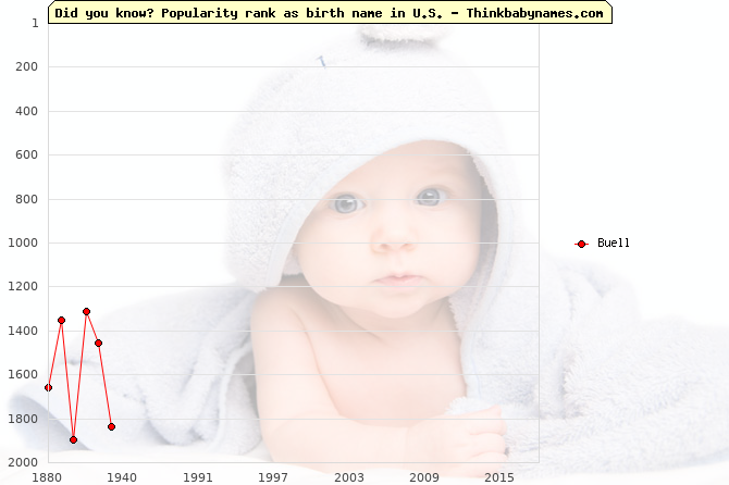 Top 2000 baby names ranking of Buell name in U.S.