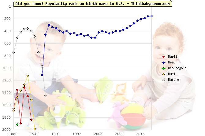 Top 2000 baby names ranking of Buell, Beau, Beauregard, Buel, Buford in U.S.