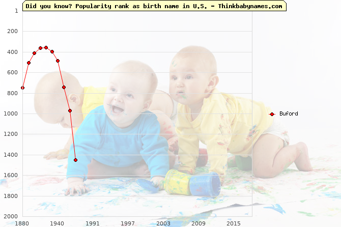 Top 2000 baby names ranking of Buford in U.S.