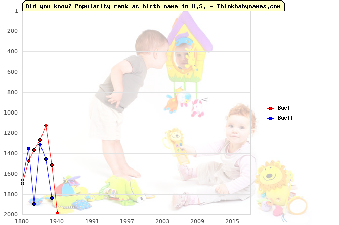 Top 2000 baby names ranking of Buel, Buell in U.S.