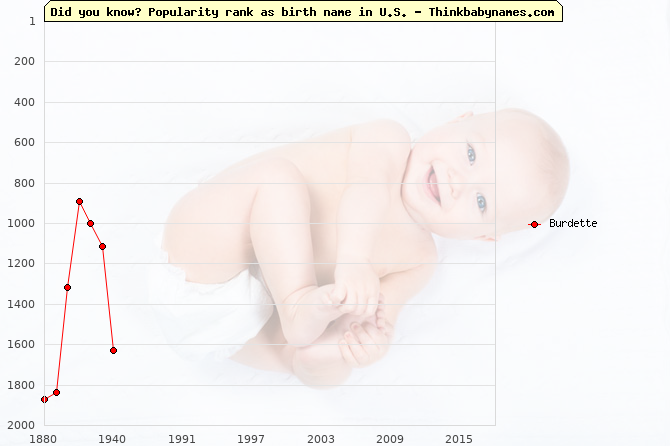 Top 2000 baby names ranking of Burdette name in U.S.