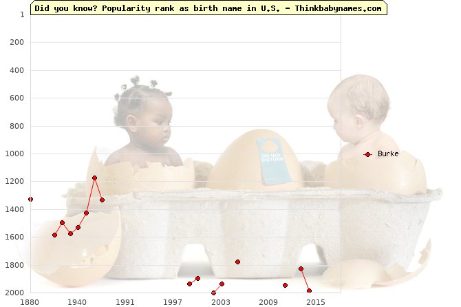 Top 2000 baby names ranking of Burke name in U.S.