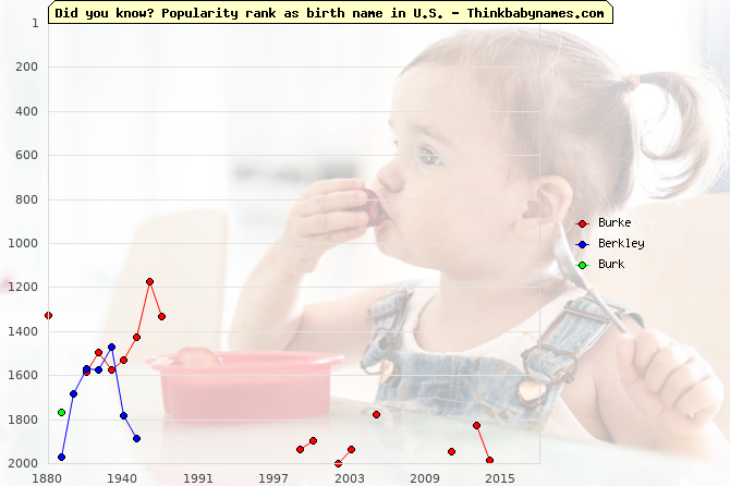 Top 2000 baby names ranking of Burke, Berkley, Burk in U.S.