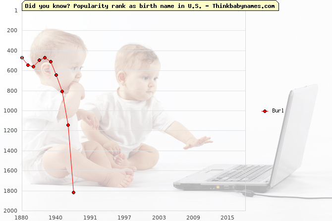 Top 2000 baby names ranking of Burl name in U.S.