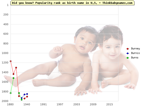 Top 2000 baby names ranking of Burney, Burnis, Burns in U.S.