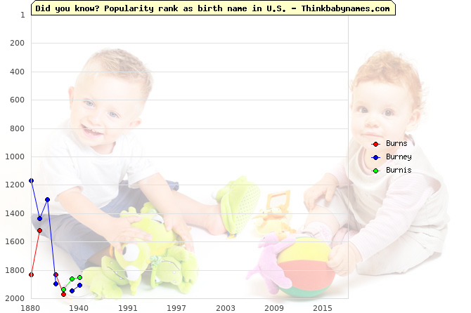Top 2000 baby names ranking of Burns, Burney, Burnis in U.S.