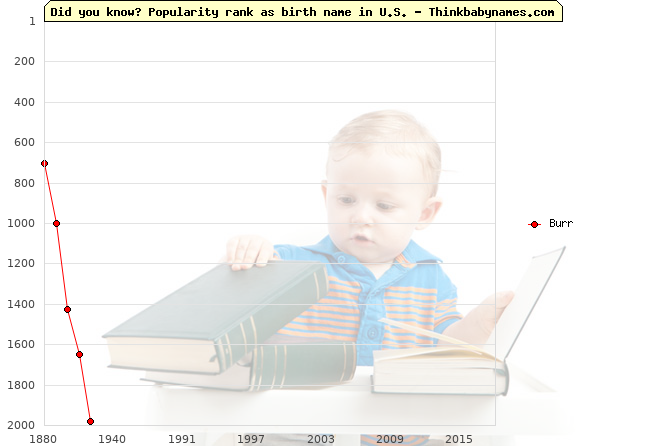 Top 2000 baby names ranking of Burr name in U.S.