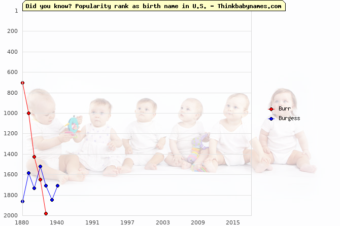 Top 2000 baby names ranking of Burr, Burgess in U.S.