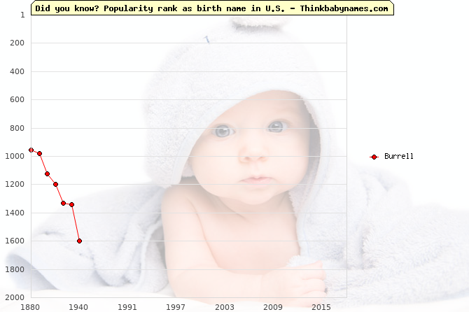 Top 1000 baby names ranking of Burrell name in U.S.