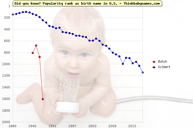 Top 2000 baby names ranking of Butch, Gilbert in U.S.
