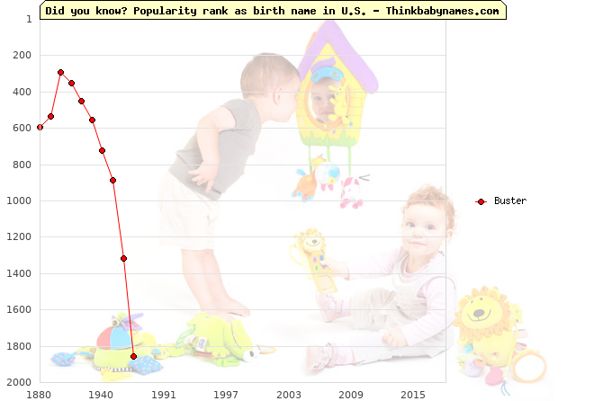 Top 2000 baby names ranking of Buster name in U.S.