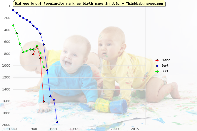 Top 2000 baby names ranking of Butch, Bert, Burt in U.S.