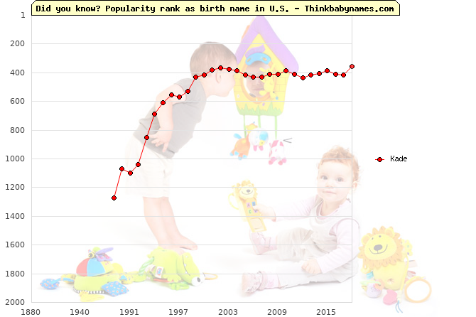 Top 2000 baby names ranking of Kade in U.S.