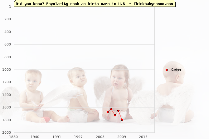Top 2000 baby names ranking of Cadyn name in U.S.