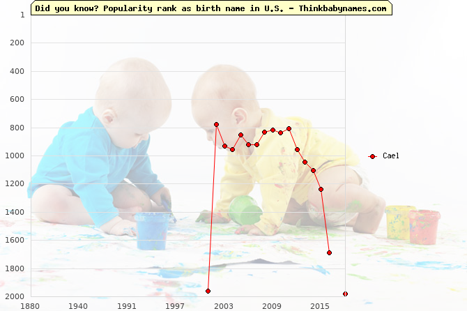 Top 2000 baby names ranking of Cael name in U.S.