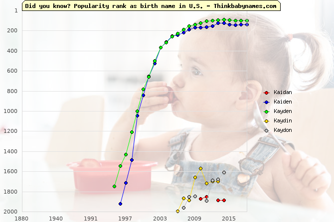 Top 2000 baby names ranking of Kaidan, Kaiden, Kayden, Kaydin, Kaydon in U.S.