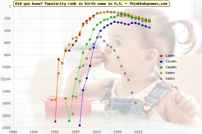 Top 2000 baby names ranking of Caden, Caiden, Cayden, Kaden, Kadin in U.S.