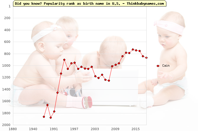 Top 2000 baby names ranking of Cain name in U.S.
