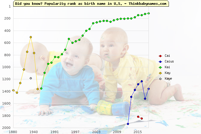 Top 2000 baby names ranking of Cai, Caius, Kai, Kay, Kaye in U.S.