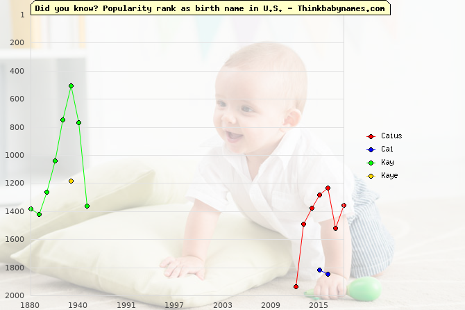 Top 2000 baby names ranking of Caius, Cai, Kay, Kaye in U.S.
