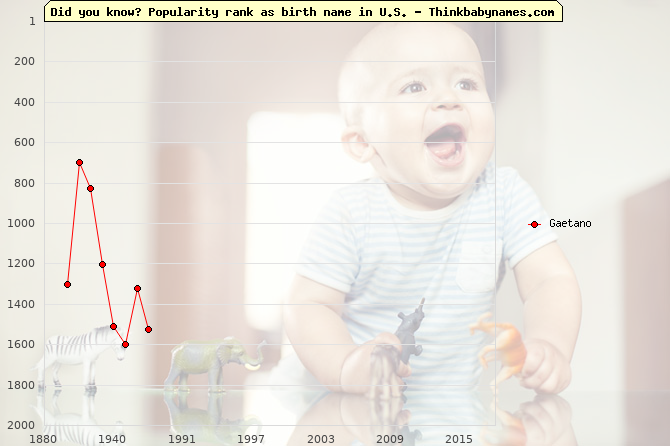 Top 2000 baby names ranking of Gaetano in U.S.