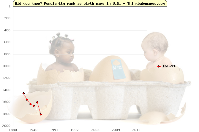 Top 2000 baby names ranking of Calvert in U.S.
