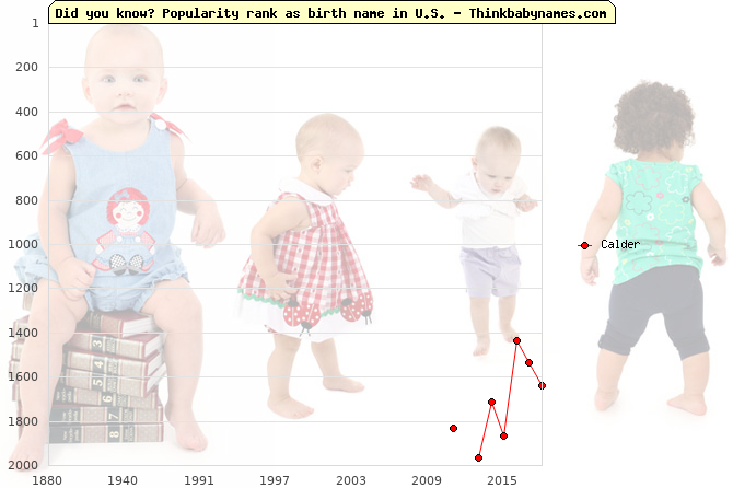 Top 2000 baby names ranking of Calder name in U.S.