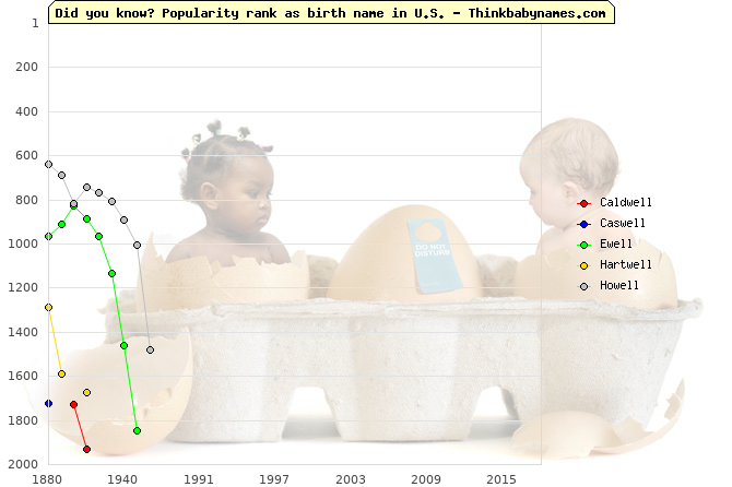 Top 2000 baby names ranking of -well names: Caldwell, Caswell, Ewell, Hartwell, Howell