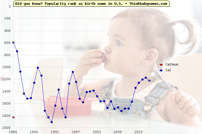 Top 2000 baby names ranking of Calhoun, Cal in U.S.