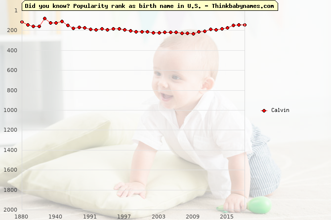 Top 2000 baby names ranking of Calvin name in U.S.