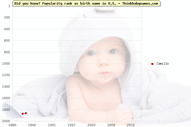Top 2000 baby names ranking of Camillo name in U.S.