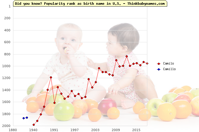 Top 2000 baby names ranking of Camilo, Camillo in U.S.