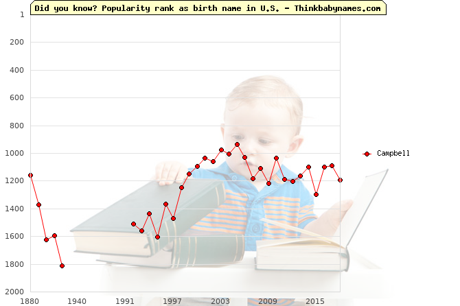 Top 2000 baby names ranking of Campbell in U.S.