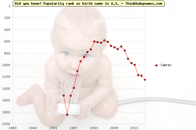 Top 2000 baby names ranking of Camren name in U.S.