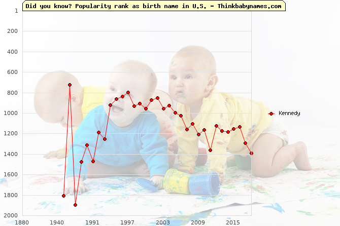 Top 2000 baby names ranking of Kennedy in U.S.