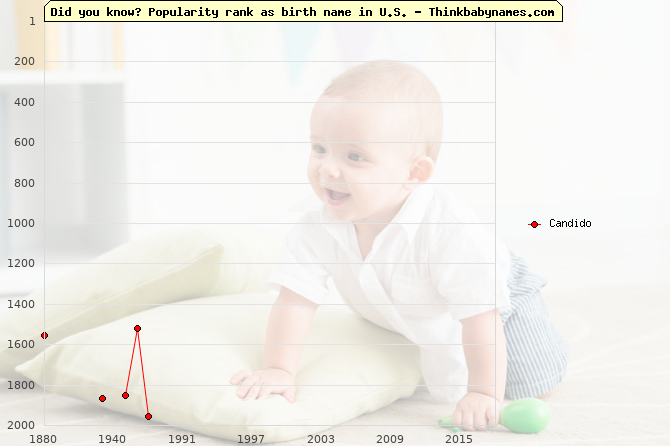 Top 2000 baby names ranking of Candido name in U.S.