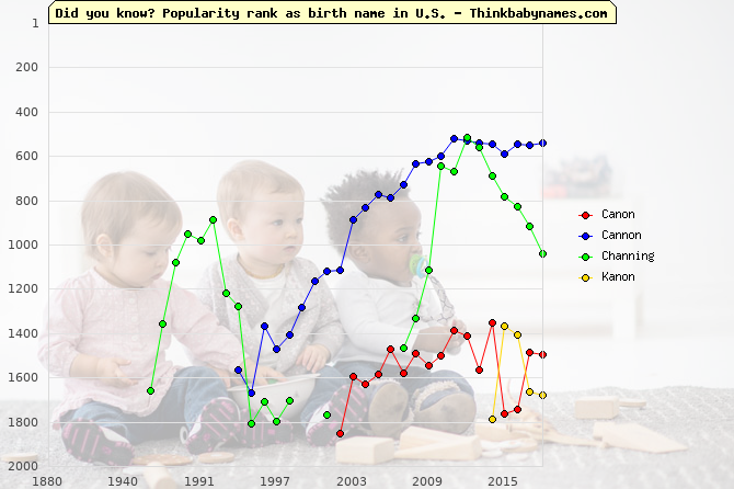 Top 2000 baby names ranking of Canon, Cannon, Channing, Kanon in U.S.
