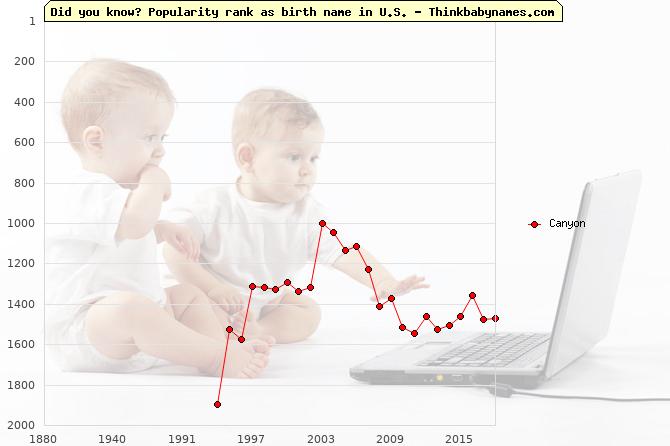 Top 2000 baby names ranking of Canyon name in U.S.