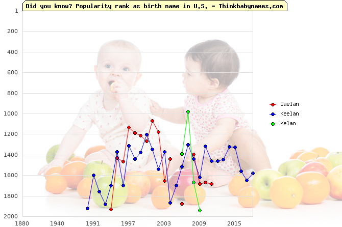 Top 2000 baby names ranking of Caelan, Keelan, Kelan in U.S.