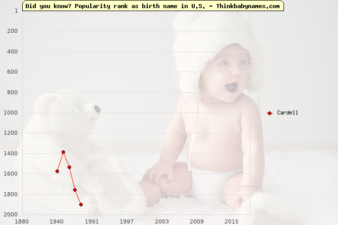 Top 2000 baby names ranking of Cardell name in U.S.